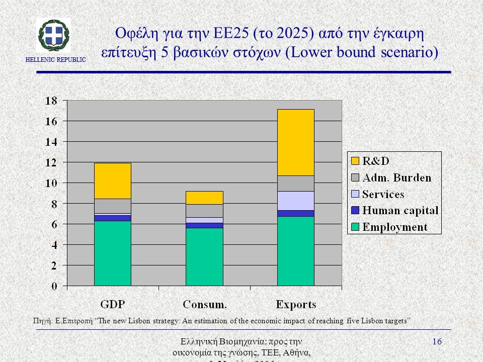 HELLENIC REPUBLIC Ελληνική Βιομηχανία: προς την οικονομία της γνώσης, ΤΕΕ, Αθήνα, 3-5 Ιουλίου 2006 16 Οφέλη για την ΕΕ25 (το 2025) από την έγκαιρη επίτευξη 5 βασικών στόχων (Lower bound scenario) Πηγή: E.Επιτροπή The new Lisbon strategy: An estimation of the economic impact of reaching five Lisbon targets