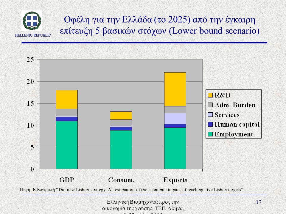 HELLENIC REPUBLIC Ελληνική Βιομηχανία: προς την οικονομία της γνώσης, ΤΕΕ, Αθήνα, 3-5 Ιουλίου 2006 17 Οφέλη για την Ελλάδα (το 2025) από την έγκαιρη επίτευξη 5 βασικών στόχων (Lower bound scenario) Πηγή: E.Επιτροπή The new Lisbon strategy: An estimation of the economic impact of reaching five Lisbon targets