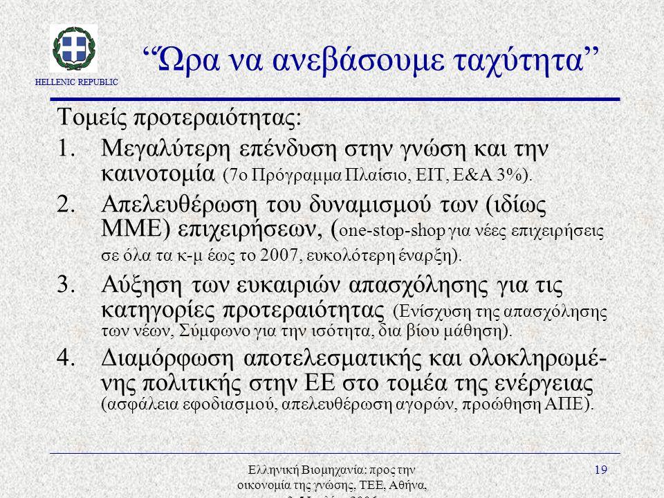 HELLENIC REPUBLIC Ελληνική Βιομηχανία: προς την οικονομία της γνώσης, ΤΕΕ, Αθήνα, 3-5 Ιουλίου 2006 19 Ώρα να ανεβάσουμε ταχύτητα Τομείς προτεραιότητας: 1.Μεγαλύτερη επένδυση στην γνώση και την καινοτομία (7ο Πρόγραμμα Πλαίσιο, ΕΙΤ, Ε&Α 3%).
