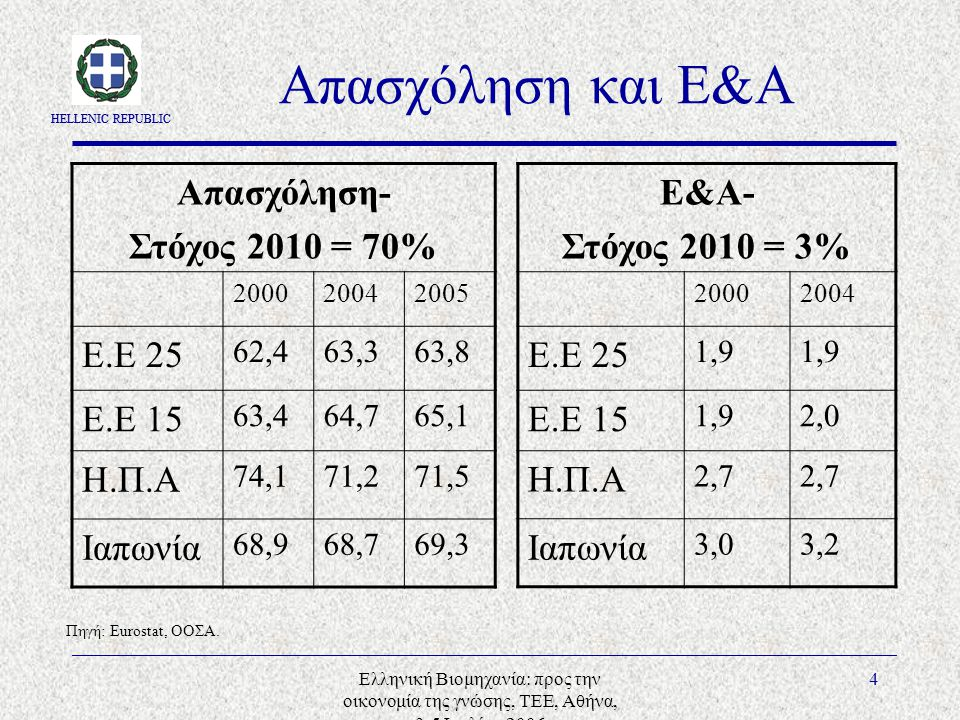 HELLENIC REPUBLIC Ελληνική Βιομηχανία: προς την οικονομία της γνώσης, ΤΕΕ, Αθήνα, 3-5 Ιουλίου 2006 4 Απασχόληση και Ε&Α Απασχόληση- Στόχος 2010 = 70% 200020042005 Ε.Ε 25 62,463,363,8 Ε.Ε 15 63,464,765,1 Η.Π.Α 74,171,271,5 Ιαπωνία 68,968,769,3 Ε&Α- Στόχος 2010 = 3% 20002004 Ε.Ε 25 1,9 Ε.Ε 15 1,92,0 Η.Π.Α 2,7 Ιαπωνία 3,03,2 Πηγή: Eurostat, ΟΟΣΑ.