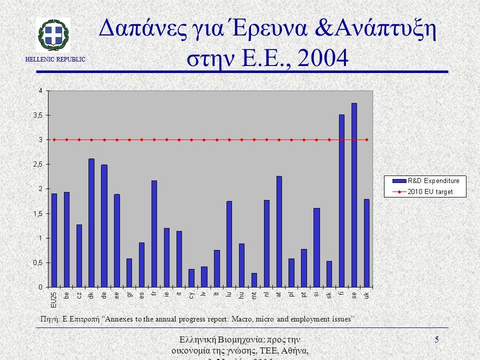 HELLENIC REPUBLIC Ελληνική Βιομηχανία: προς την οικονομία της γνώσης, ΤΕΕ, Αθήνα, 3-5 Ιουλίου 2006 5 Δαπάνες για Έρευνα &Ανάπτυξη στην Ε.Ε., 2004 Πηγή