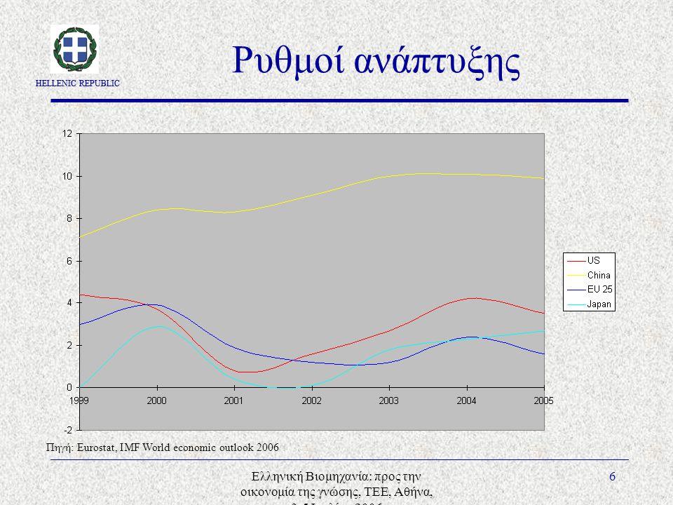 HELLENIC REPUBLIC Ελληνική Βιομηχανία: προς την οικονομία της γνώσης, ΤΕΕ, Αθήνα, 3-5 Ιουλίου 2006 6 Ρυθμοί ανάπτυξης Πηγή: Eurostat, IMF World economic outlook 2006
