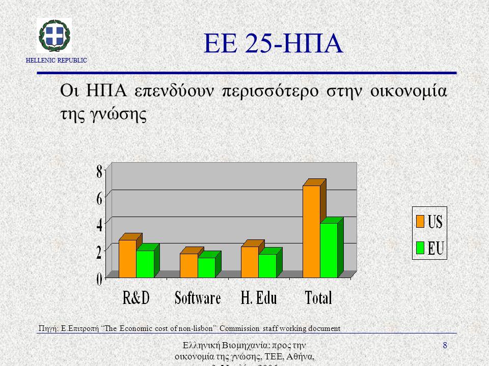 HELLENIC REPUBLIC Ελληνική Βιομηχανία: προς την οικονομία της γνώσης, ΤΕΕ, Αθήνα, 3-5 Ιουλίου 2006 8 ΕΕ 25-ΗΠΑ Οι ΗΠΑ επενδύουν περισσότερο στην οικον
