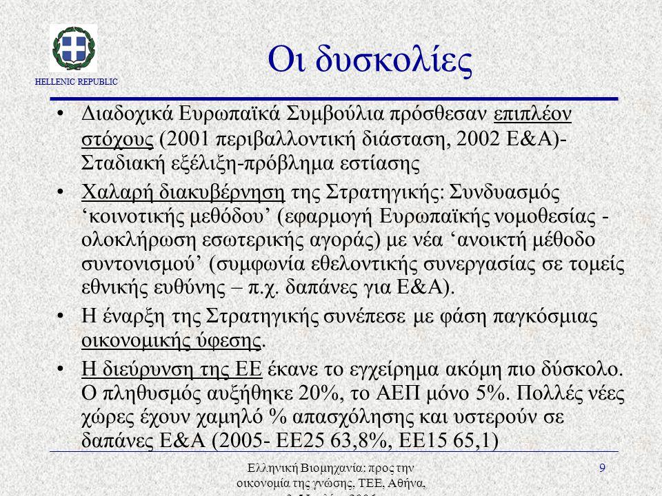 HELLENIC REPUBLIC Ελληνική Βιομηχανία: προς την οικονομία της γνώσης, ΤΕΕ, Αθήνα, 3-5 Ιουλίου 2006 9 Οι δυσκολίες Διαδοχικά Ευρωπαϊκά Συμβούλια πρόσθεσαν επιπλέον στόχους (2001 περιβαλλοντική διάσταση, 2002 Ε&Α)- Σταδιακή εξέλιξη-πρόβλημα εστίασης Χαλαρή διακυβέρνηση της Στρατηγικής: Συνδυασμός 'κοινοτικής μεθόδου' (εφαρμογή Ευρωπαϊκής νομοθεσίας - ολοκλήρωση εσωτερικής αγοράς) με νέα 'ανοικτή μέθοδο συντονισμού' (συμφωνία εθελοντικής συνεργασίας σε τομείς εθνικής ευθύνης – π.χ.