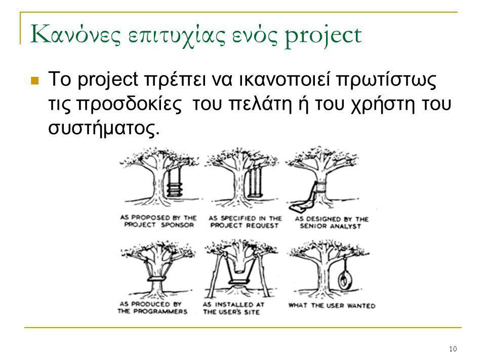 10 Κανόνες επιτυχίας ενός project Το project πρέπει να ικανοποιεί πρωτίστως τις προσδοκίες του πελάτη ή του χρήστη του συστήματος.