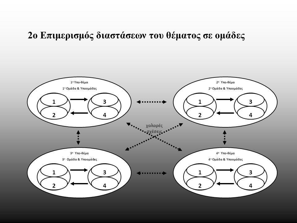 1 ο Υπο-θέμα 1 η Ομάδα & Υποομάδες 1 2 3 4 2 ο Υπο-θέμα 2 η Ομάδα & Υποομάδες 1 2 3 4 3 ο Υπο-θέμα 3 η Ομάδα & Υποομάδες 1 2 3 4 4 ο Υπο-θέμα 4 η Ομάδα & Υποομάδες 1 2 3 4 χαλαρές σχέσεις 2ο Επιμερισμός διαστάσεων του θέματος σε ομάδες