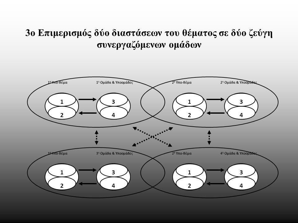 1 ο Υπο-θέμα 1 η Ομάδα & Υποομάδες 1 2 3 4 2 ο Υπο-θέμα 2 η Ομάδα & Υποομάδες 1 2 3 4 1 ο Υπο-θέμα 3 η Ομάδα & Υποομάδες 1 2 3 4 2 ο Υπο-θέμα 4 η Ομάδα & Υποομάδες 1 2 3 4 3ο Επιμερισμός δύο διαστάσεων του θέματος σε δύο ζεύγη συνεργαζόμενων ομάδων