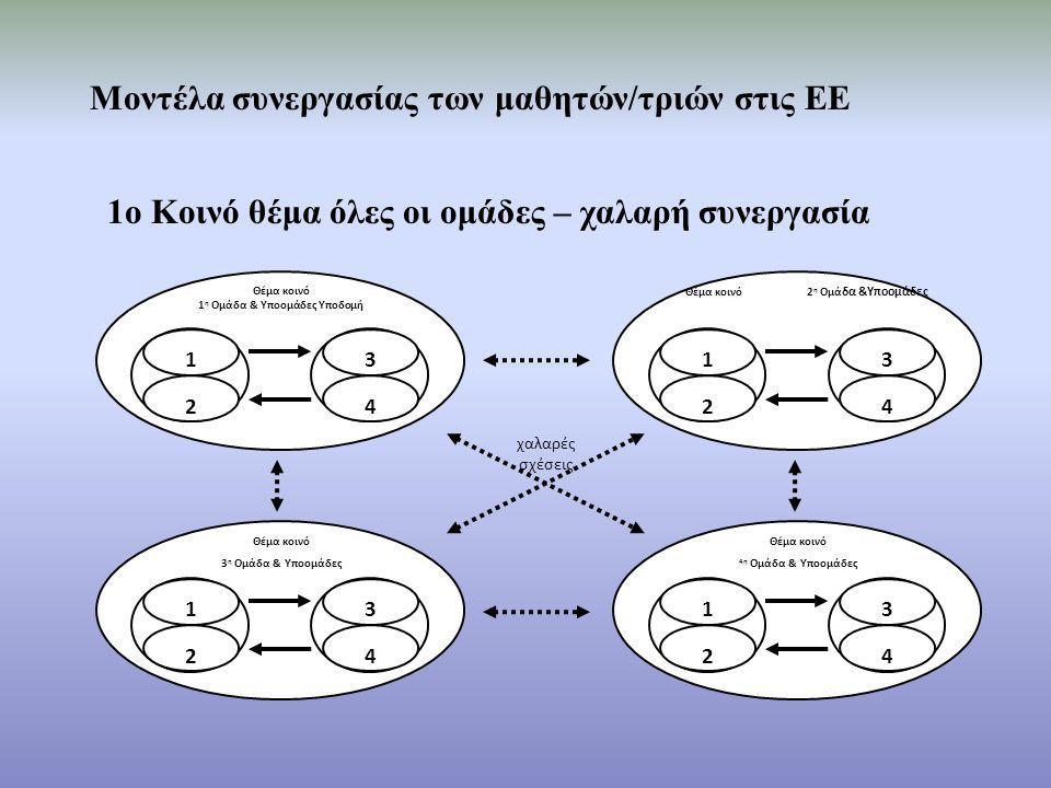 Θέμα κοινό 1 η Ομάδα & Υποομάδες Υποδομή 1 2 3 4 Θέμα κοινό 2 η Ομά δα &Υποομάδες 1 2 3 4 Θέμα κοινό 3 η Ομάδα & Υποομάδες 1 2 3 4 Θέμα κοινό 4η Ομάδα & Υποομάδες 1 2 3 4 χαλαρές σχέσεις Μοντέλα συνεργασίας των μαθητών/τριών στις ΕΕ 1ο Κοινό θέμα όλες οι ομάδες – χαλαρή συνεργασία