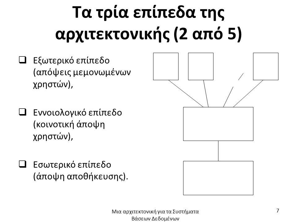Τα τρία επίπεδα της αρχιτεκτονικής (3 από 5)  Το εσωτερικό επίπεδο (internal level) είναι αυτό που βρίσκεται πιο κοντά στη φυσική αποθήκευση –δηλαδή, είναι αυτό που αφορά τον τρόπο φυσικής αποθήκευσης των δεδομένων,  Το εξωτερικό επίπεδο (external level) είναι αυτό που βρίσκεται πιο κοντά στους χρήστες –δηλαδή, είναι αυτό που αφορά τον τρόπο που βλέπουν οι μεμονωμένοι χρήστες τα δεδομένα,  Το εννοιολογικό επίπεδο (conceptual level) είναι ένα «ενδιάμεσο επίπεδο» που συνδέει τα δύο προηγούμενα.