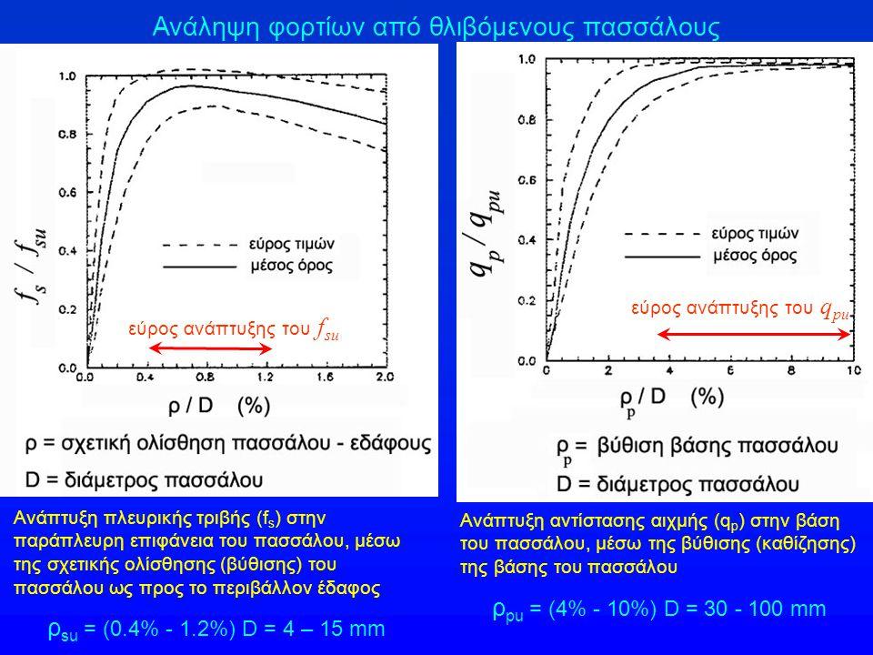 Ανάληψη φορτίων από θλιβόμενους πασσάλους Ανάπτυξη πλευρικής τριβής (f s ) στην παράπλευρη επιφάνεια του πασσάλου, μέσω της σχετικής ολίσθησης (βύθιση
