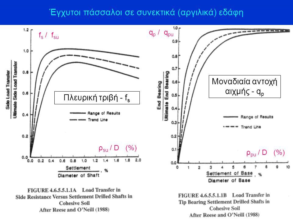 Έγχυτοι πάσσαλοι σε συνεκτικά (αργιλικά) εδάφη Πλευρική τριβή - f s Μοναδιαία αντοχή αιχμής - q p ρ su / D (%) ρ pu / D (%) f s / f su q p / q pu