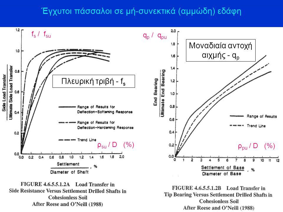 Έγχυτοι πάσσαλοι σε μή-συνεκτικά (αμμώδη) εδάφη Πλευρική τριβή - f s Μοναδιαία αντοχή αιχμής - q p ρ su / D (%) ρ pu / D (%) f s / f su q p / q pu
