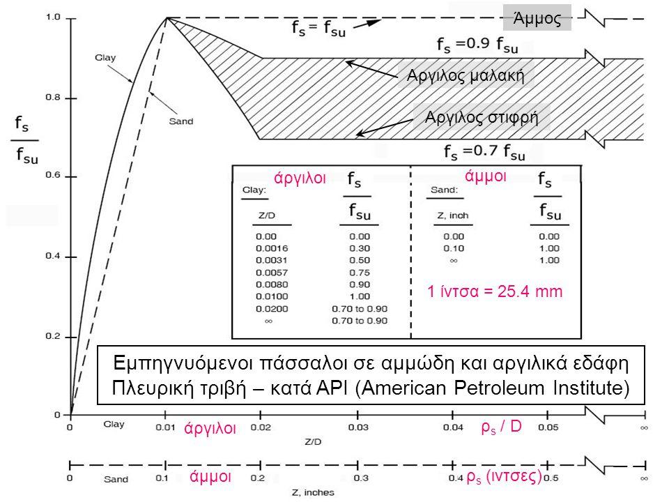 Εμπηγνυόμενοι πάσσαλοι σε αμμώδη και αργιλικά εδάφη Πλευρική τριβή – κατά API (American Petroleum Institute) Αργιλος μαλακή Αργιλος στιφρή Άμμος ρ s /