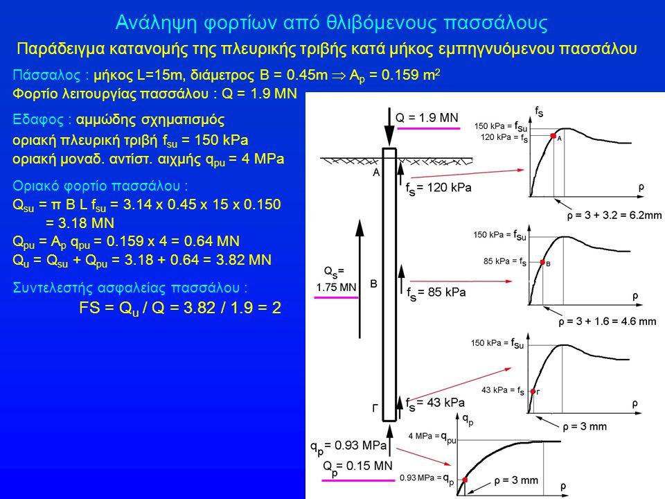 Ανάληψη φορτίων από θλιβόμενους πασσάλους Παράδειγμα κατανομής της πλευρικής τριβής κατά μήκος εμπηγνυόμενου πασσάλου Πάσσαλος : μήκος L=15m, διάμετρο