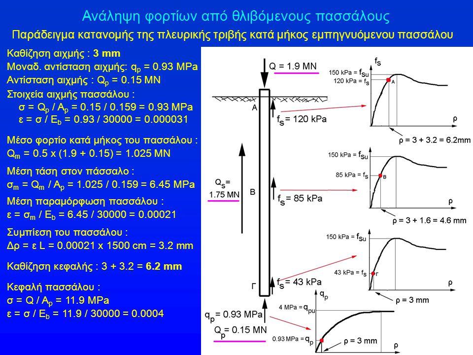Ανάληψη φορτίων από θλιβόμενους πασσάλους Παράδειγμα κατανομής της πλευρικής τριβής κατά μήκος εμπηγνυόμενου πασσάλου Καθίζηση αιχμής : 3 mm Μοναδ. αν