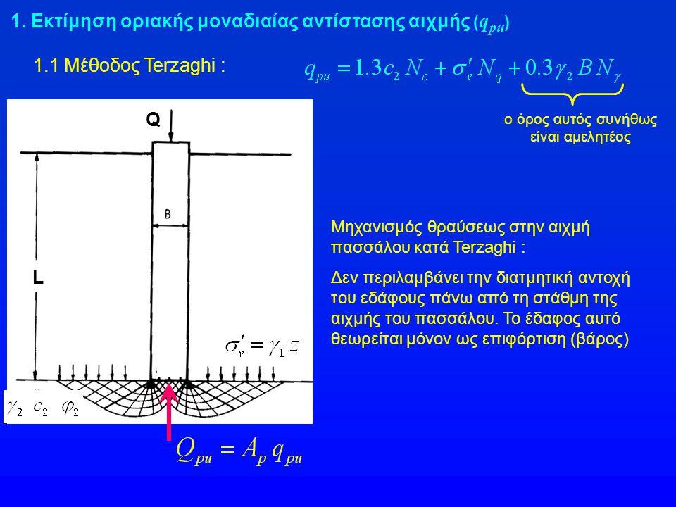 1. Εκτίμηση οριακής μοναδιαίας αντίστασης αιχμής ( q pu ) 1.1 Μέθοδος Terzaghi : Μηχανισμός θραύσεως στην αιχμή πασσάλου κατά Terzaghi : Δεν περιλαμβά
