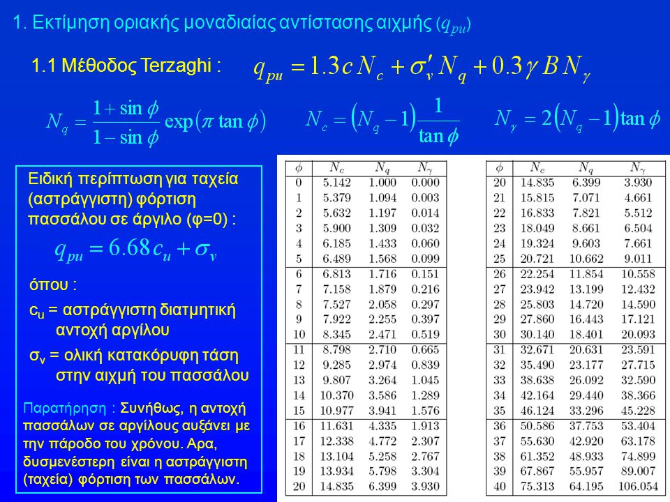 1. Εκτίμηση οριακής μοναδιαίας αντίστασης αιχμής ( q pu ) 1.1 Μέθοδος Terzaghi : Ειδική περίπτωση για ταχεία (αστράγγιστη) φόρτιση πασσάλου σε άργιλο