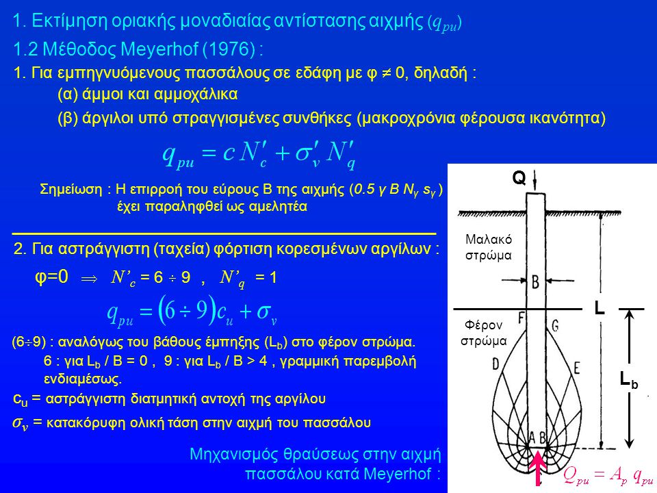 1. Εκτίμηση οριακής μοναδιαίας αντίστασης αιχμής ( q pu ) 1.2 Μέθοδος Meyerhof (1976) : Μηχανισμός θραύσεως στην αιχμή πασσάλου κατά Meyerhof : Σημείω