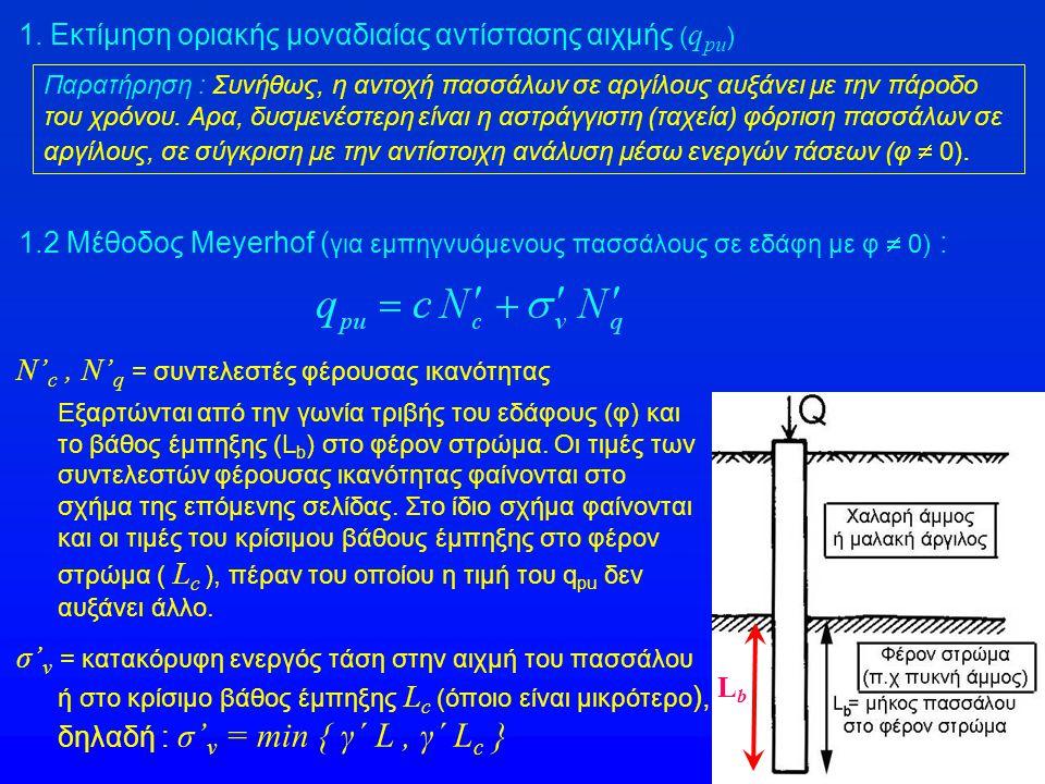 1. Εκτίμηση οριακής μοναδιαίας αντίστασης αιχμής ( q pu ) 1.2 Μέθοδος Meyerhof ( για εμπηγνυόμενους πασσάλους σε εδάφη με φ  0) : σ' v = κατακόρυφη ε