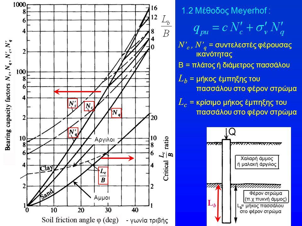 1.2 Μέθοδος Meyerhof : N' c, N' q = συντελεστές φέρουσας ικανότητας Β = πλάτος ή διάμετρος πασσάλου L b = μήκος έμπηξης του πασσάλου στο φέρον στρώμα