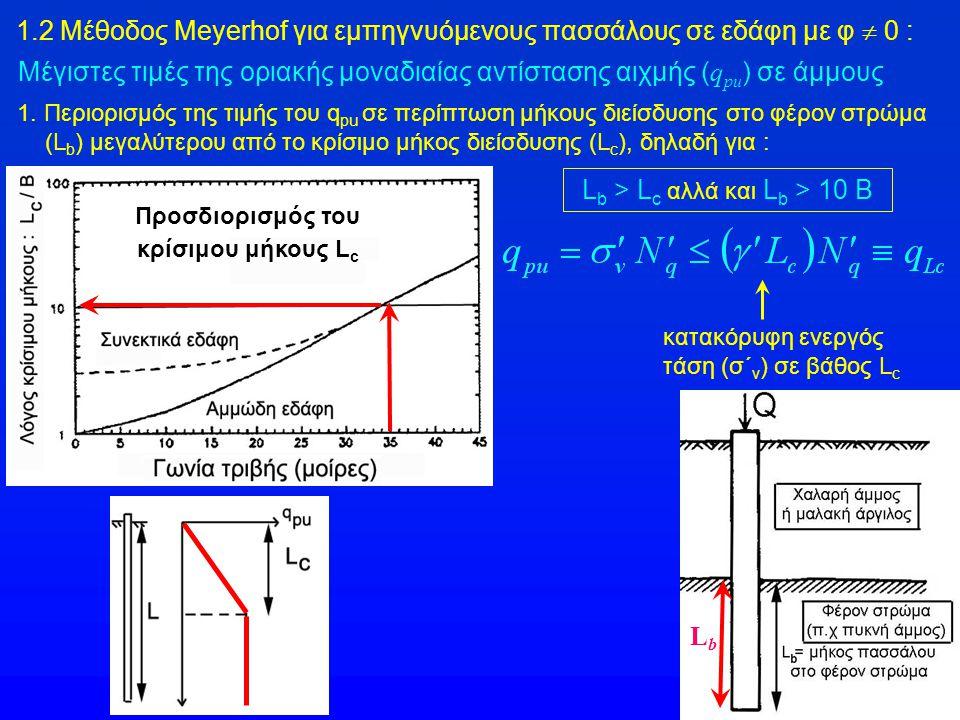 1.2 Μέθοδος Meyerhof για εμπηγνυόμενους πασσάλους σε εδάφη με φ  0 : Μέγιστες τιμές της οριακής μοναδιαίας αντίστασης αιχμής ( q pu ) σε άμμους 1. Πε