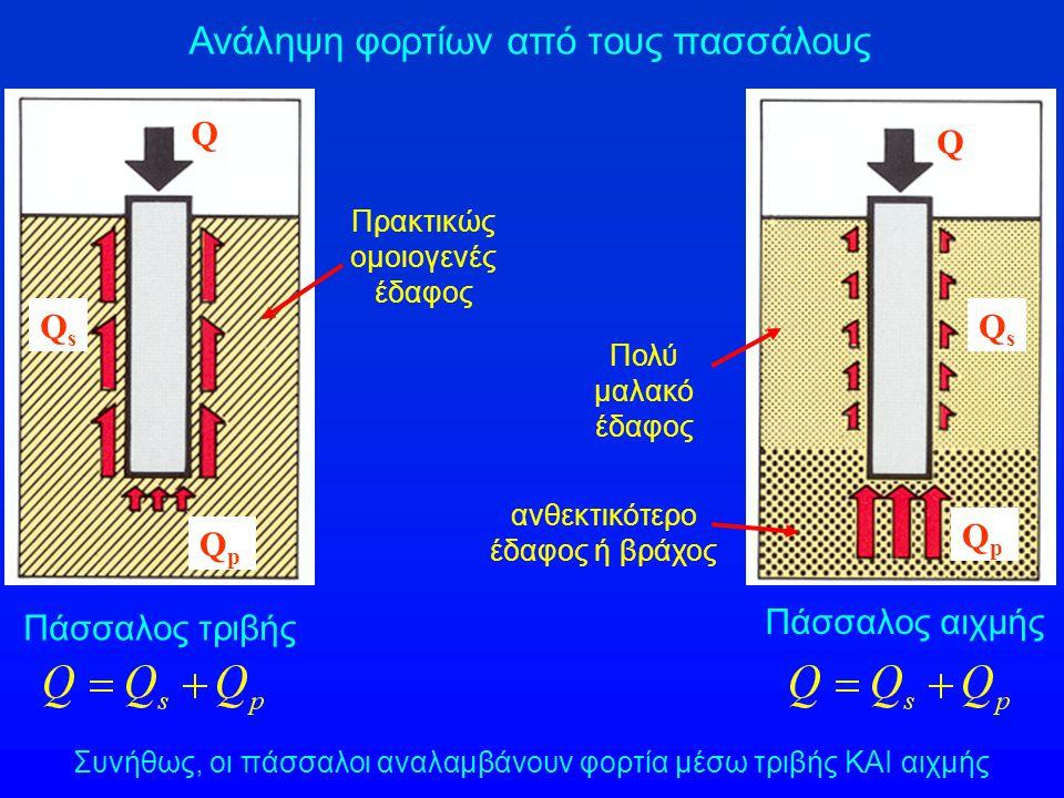 Εφελκυόμενος πάσσαλος (συνεισφορά μόνον της πλευρικής τριβής) Θλιβόμενος πάσσαλος με αρνητικές τριβές στο ανώτερο τμήμα του (λόγω συμπίεσης του πολύ μαλακού εδάφους) Πρακτικώς ομοιογενές έδαφος Πολύ μαλακό έδαφος ανθεκτικότερο έδαφος Επιφανειακή φόρτιση Ανάληψη φορτίων από τους πασσάλους Q Q QsQs QsQs QpQp Q sn φέρον στρώμα έδρασης