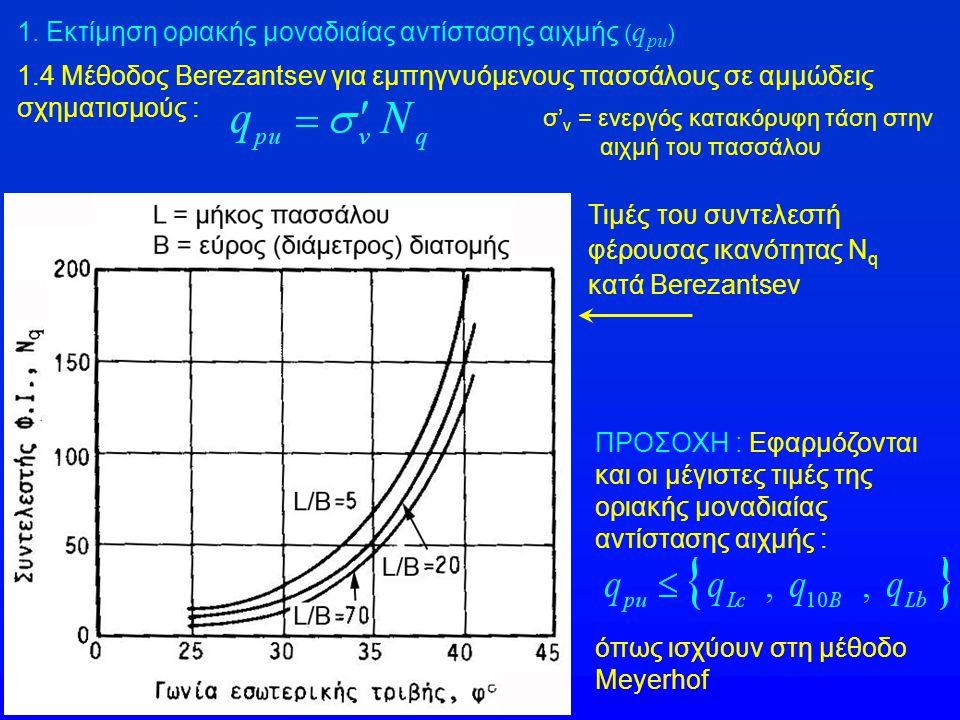1.4 Μέθοδος Berezantsev για εμπηγνυόμενους πασσάλους σε αμμώδεις σχηματισμούς : σ' v = ενεργός κατακόρυφη τάση στην αιχμή του πασσάλου Τιμές του συντε