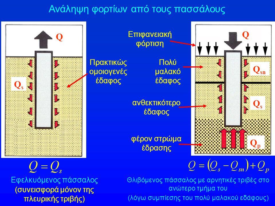Εφελκυόμενος πάσσαλος Πάσσαλος με αρνητικές τριβές στο ανώτερο τμήμα του Πρακτικώς ομοιογενές έδαφος Πολύ μαλακό έδαφος Επιφανειακή φόρτιση Q Q QsQs QsQs Q sn QpQp Εφελκυόμενοι πάσσαλοι και πάσσαλοι με αρνητικές τριβές ανθεκτικότερο έδαφος φέρον στρώμα έδρασης