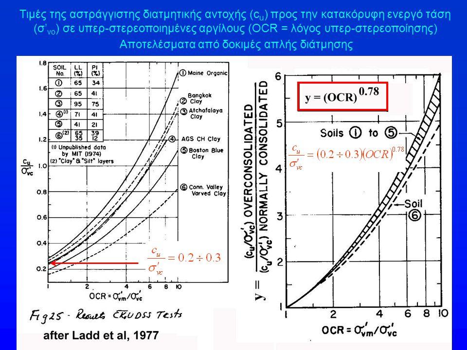 Τιμές της αστράγγιστης διατμητικής αντοχής (c u ) προς την κατακόρυφη ενεργό τάση (σ' vo ) σε υπερ-στερεοποιημένες αργίλους (OCR = λόγος υπερ-στερεοπο