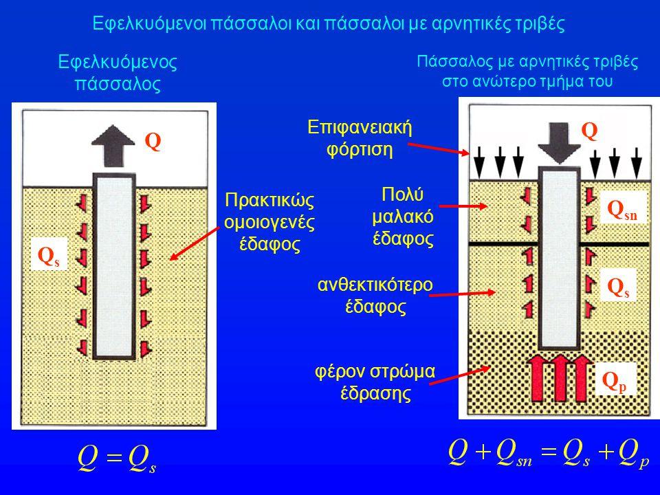 Ανάληψη φορτίων από θλιβόμενους πασσάλους Q = φορτίο κεφαλής πασσάλου Q s = αντίσταση πλευρικής τριβής (s = skin) Q p = αντίσταση αιχμής (p = point) Q u = οριακό φορτίο κεφαλής πασσάλου Q su = οριακή αντίσταση πλευρικής τριβής Q pu = οριακή αντίσταση αιχμής QpQp QsQs QsQs QpQp