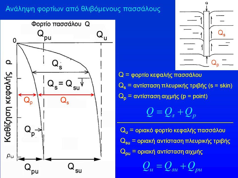 Ανάληψη φορτίων από θλιβόμενους πασσάλους Q = φορτίο κεφαλής πασσάλου Q s = αντίσταση πλευρικής τριβής (s = skin) Q p = αντίσταση αιχμής (p = point) Q
