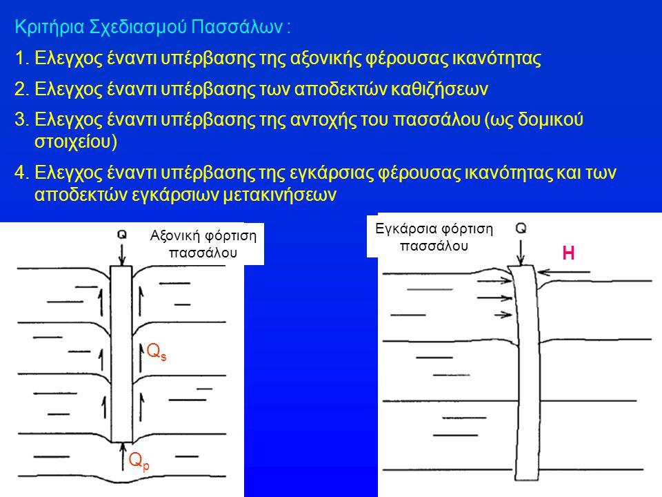Ανάληψη φορτίων από θλιβόμενους πασσάλους QsQs QpQp p = περίμετρος διατομής πασσάλου f s = πλευρική τριβή f su = οριακή πλευρική τριβή D = διάμετρος κυλινδρικού πασσάλου f si = πλευρική τριβή i-οστής στρώσης (πάχους Δz i ) f sui = οριακή πλευρική τριβή i-οστής στρώσης (πάχους Δz i ) Αντίσταση πλευρικής τριβής : Οριακή αντίσταση πλευρικής τριβής : f si