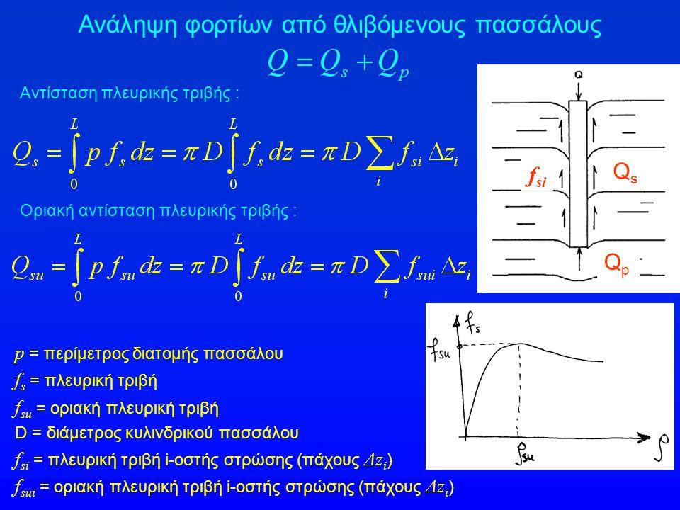 Ανάληψη φορτίων από θλιβόμενους πασσάλους QsQs QpQp q p = μοναδιαία αντίσταση αιχμής q pu = οριακή μοναδιαία αντίσταση αιχμής A p = εμβαδόν αιχμής πασσάλου Αντίσταση αιχμής : Οριακή αντίσταση αιχμής : qpqp ΠΡΟΣΟΧΗ : Είναι δυνατόν, οι μέγιστες τιμές των Q s (Q su ) και Q p (Q pu ) να ΜΗΝ συμβαίνουν ταυτοχρόνως (δηλαδή στην ίδια καθίζηση, ρ pu ≠ ρ su ) οπότε η άθροιση των μεγίστων τιμών ΔΕΝ είναι ορθή, δηλαδή :