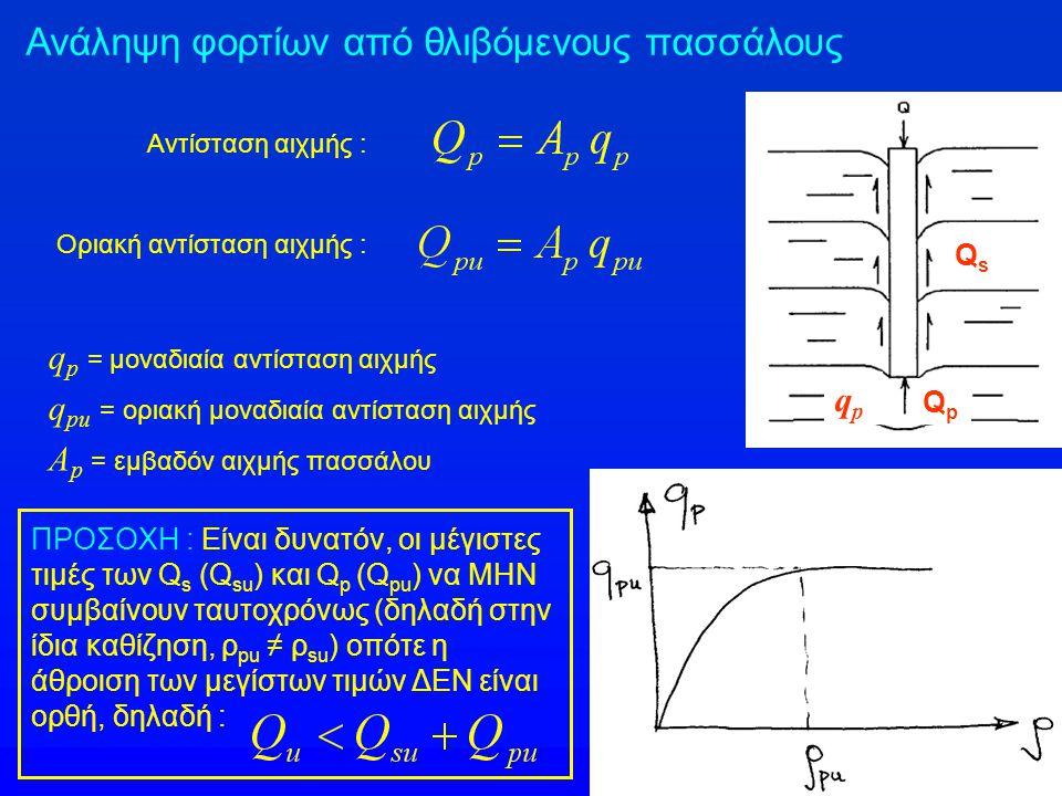 Ανάληψη φορτίων από θλιβόμενους πασσάλους Ανάπτυξη πλευρικής τριβής (f s ) στην παράπλευρη επιφάνεια του πασσάλου, μέσω της σχετικής ολίσθησης (βύθισης) του πασσάλου ως προς το περιβάλλον έδαφος ρ su = (0.4% - 1.2%) D = 4 – 15 mm Ανάπτυξη αντίστασης αιχμής (q p ) στην βάση του πασσάλου, μέσω της βύθισης (καθίζησης) της βάσης του πασσάλου ρ pu = (4% - 10%) D = 30 - 100 mm εύρος ανάπτυξης του f su εύρος ανάπτυξης του q pu