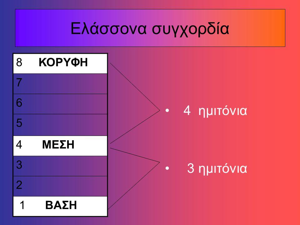 Μείζονα συγχορδία 3 ημιτόνια 4 ημιτόνια 8 ΚΟΡΥΦΗ 7 6 5 ΜΕΣΗ 4 3 2 1 ΒΑΣΗ