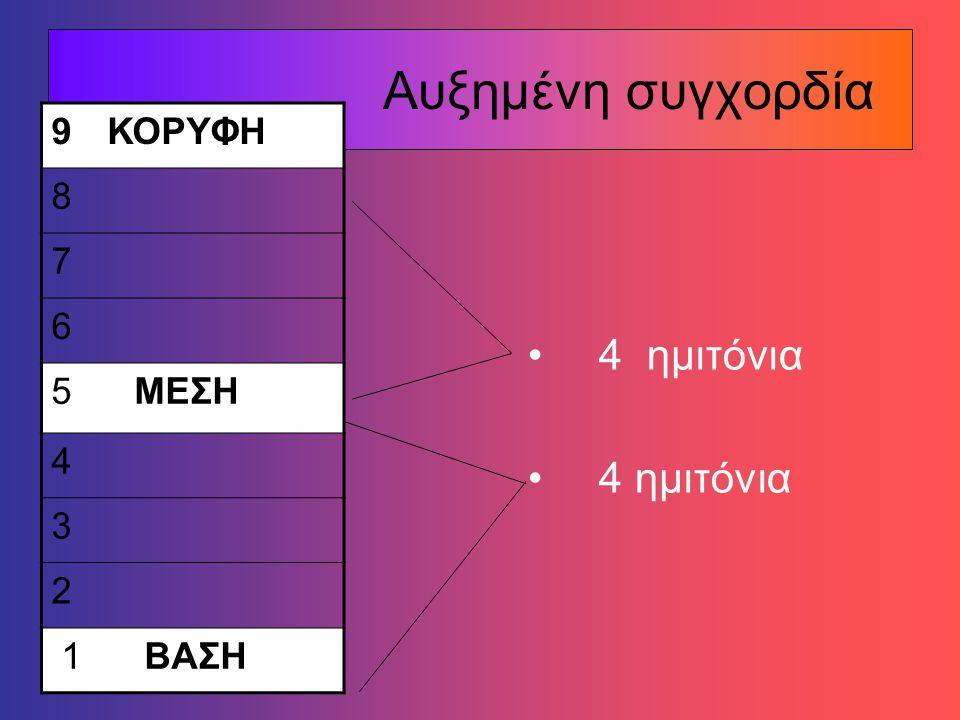 Ποια συγχορδία σχηματίζεται με άνοδο 3 ημιτόνια + 4 ημιτόνια; Μείζονα Ελάσσονα Αυξημένη
