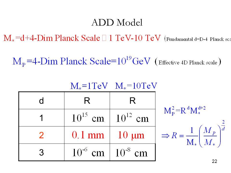 22 ADD Model dRR 1 2 3