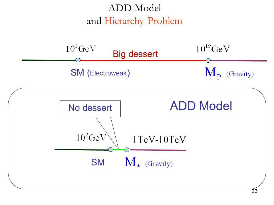 23 SM ( Electroweak ) Big dessert SM No dessert ADD Model and Hierarchy Problem ADD Model