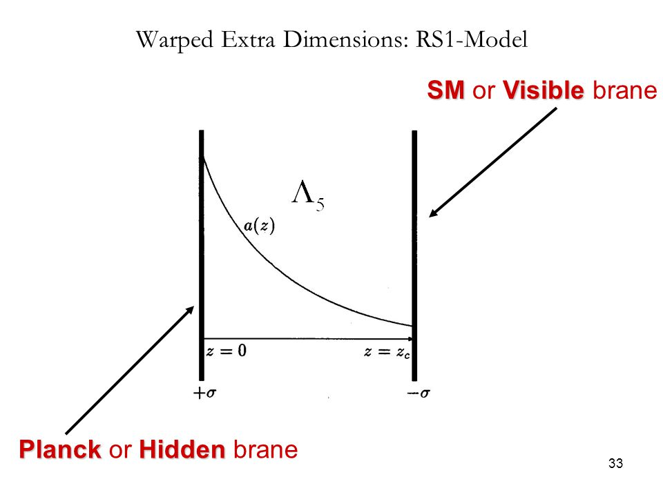 33 Warped Extra Dimensions: RS1-Model SMVisible SM or Visible brane Planck Hidden Planck or Hidden brane