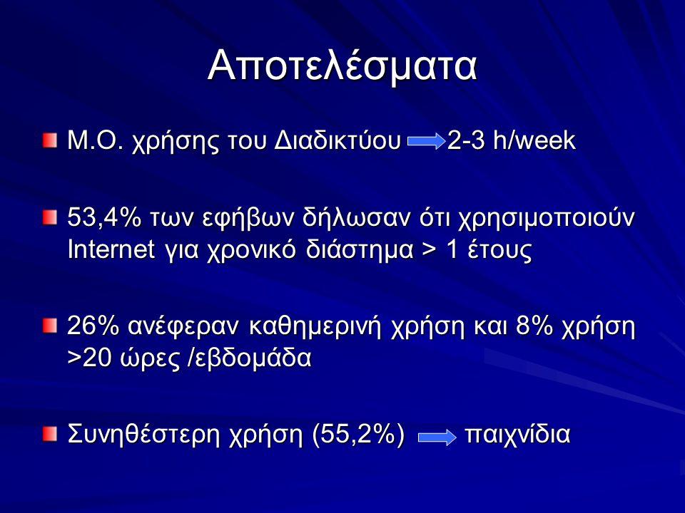 Αποτελέσματα Μ.Ο. χρήσης του Διαδικτύου 2-3 h/week 53,4% των εφήβων δήλωσαν ότι χρησιμοποιούν Internet για χρονικό διάστημα > 1 έτους 26% ανέφεραν καθ