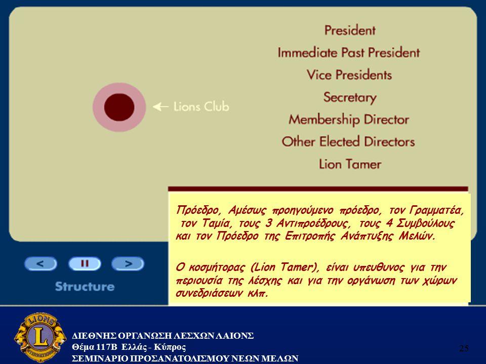 ΔΙΕΘΝΗΣ ΟΡΓΑΝΩΣΗ ΛΕΣΧΩΝ ΛΑΙΟΝΣ Θέμα 117B Ελλάς - Κύπρος ΣΕΜΙΝΑΡΙΟ ΠΡΟΣΑΝΑΤΟΛΙΣΜΟΥ ΝΕΩΝ ΜΕΛΩΝ 25 Πρόεδρο, Αμέσως προηγούμενο πρόεδρο, τον Γραμματέα, το