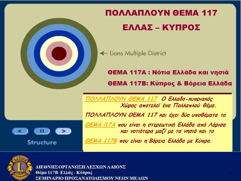 ΔΙΕΘΝΗΣ ΟΡΓΑΝΩΣΗ ΛΕΣΧΩΝ ΛΑΙΟΝΣ Θέμα 117B Ελλάς - Κύπρος ΣΕΜΙΝΑΡΙΟ ΠΡΟΣΑΝΑΤΟΛΙΣΜΟΥ ΝΕΩΝ ΜΕΛΩΝ 35 ΠΟΛΛΑΠΛΟΥΝ ΘΕΜΑ 117 ΕΛΛΑΣ – ΚΥΠΡΟΣ ΘΕΜΑ 117Α : Νότια Ε