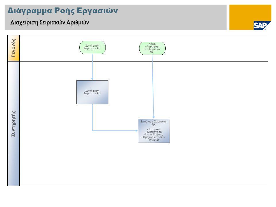 Διάγραμμα Ροής Εργασιών Διαχείριση Σειριακών Αριθμών Γεγονός Συντήρηση Σειριακού Αρ. Συντηρητής Λήψη πληροφορ. για Σειριακό Αρ. Εμφάνιση Σειριακού Αρ.