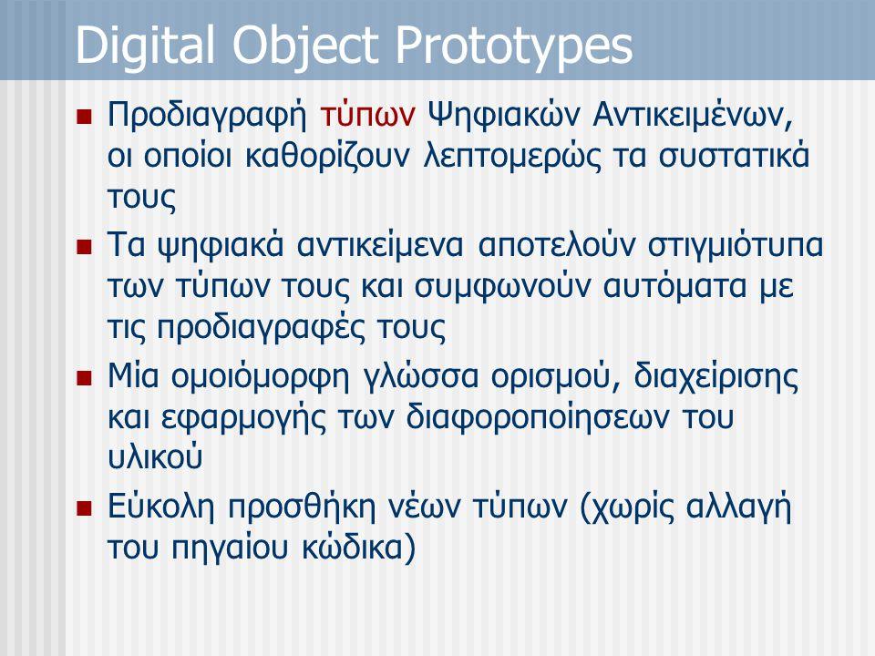 Digital Object Prototypes Προδιαγραφή τύπων Ψηφιακών Αντικειμένων, οι οποίοι καθορίζουν λεπτομερώς τα συστατικά τους Τα ψηφιακά αντικείμενα αποτελούν στιγμιότυπα των τύπων τους και συμφωνούν αυτόματα με τις προδιαγραφές τους Μία ομοιόμορφη γλώσσα ορισμού, διαχείρισης και εφαρμογής των διαφοροποίησεων του υλικού Εύκολη προσθήκη νέων τύπων (χωρίς αλλαγή του πηγαίου κώδικα)