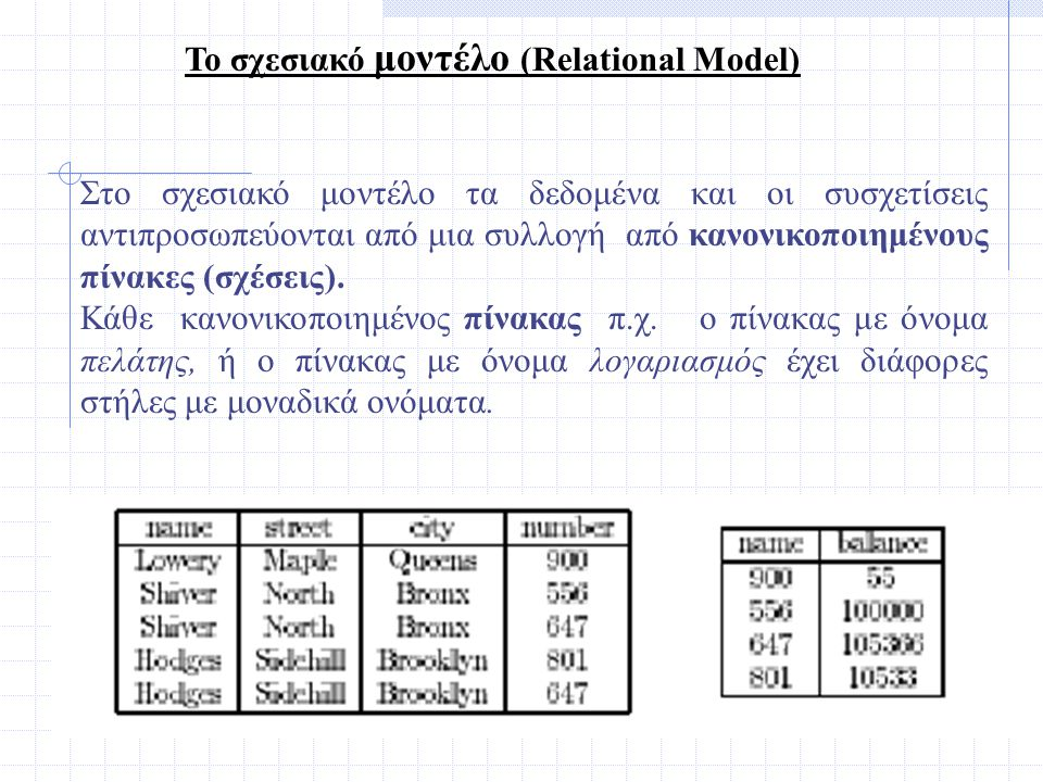 Στο σχεσιακό μοντέλο τα δεδομένα και οι συσχετίσεις αντιπροσωπεύονται από μια συλλογή από κανονικοποιημένους πίνακες (σχέσεις). Κάθε κανονικοποιημένος