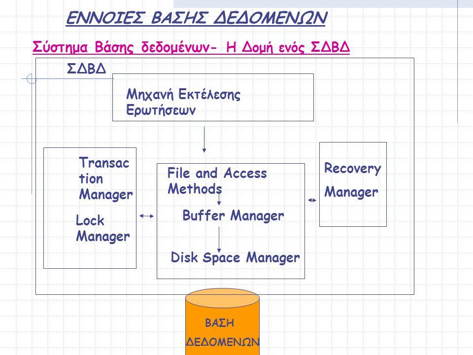 ΕΝΝΟΙΕΣ ΒΑΣΗΣ ΔΕΔΟΜΕΝΩΝ Σύστημα Βάσης δεδομένων- Η Δομή ενός ΣΔΒΔ ΒΑΣΗ ΔΕΔΟΜΕΝΩΝ ΣΔΒΔ File and Access Methods Disk Space Manager Buffer Manager Transa