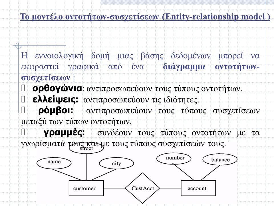 Η εννοιολογική δομή μιας βάσης δεδομένων μπορεί να εκφραστεί γραφικά από ένα διάγραμμα οντοτήτων- συσχετίσεων :  ορθογώνια : αντιπροσωπεύουν τους τύπ