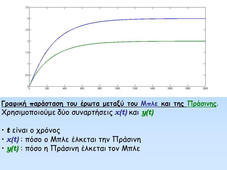 Οι συναρτήσεις ικανοποιούν το σύστημα διαφορικών εξισώσεων Δηλαδή: Η μεταβολή του x(t) (της έλξης που νοιώθει ο Μπλε για την Πράσινη) είναι: καταρχήν θετική (ο όρος +1, είναι το πόσο ελκυστική είναι η Πράσινη) επίσης αυξάνεται όσο περισσότερο η Πράσινη ελκύεται από τον Μπλε (ο όρος + y ( t ) ) αλλά ελαττώνεται όσο περισσότερο ο Μπλε ελκύεται από την Πράσινη (ο όρος - x(t) δείχνει ότι ο Μπλε φοβάται τα συναισθήματα του) Ανάλογα πράγματα ισχύουν και για την Πράσινη (δεύτερη εξίσωση) η οποία φοβάται τα συναισθήματα της περισσότερο από τον Μπλε (γιατί?)