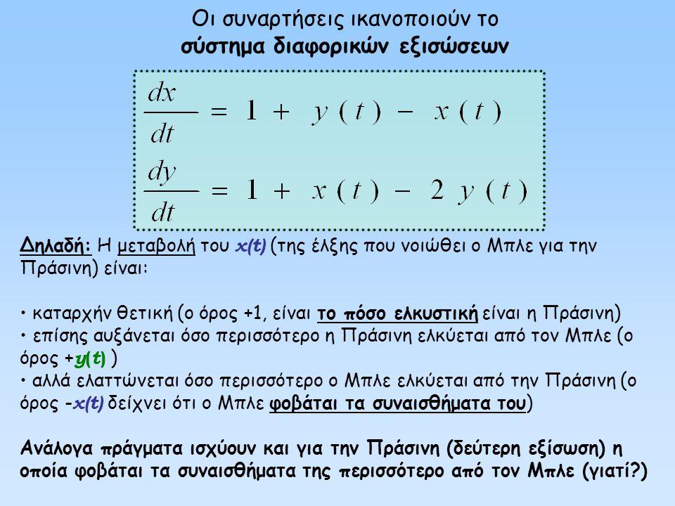Αυτοεκτίμηση X Συναισθήματα X προς Y Συναισθήματα Z προς X Συναισθήματα Z προς Y Συναισθήματα Y προς Z Συναισθήματα Y προς X Μοντέλο παρόμοιο με το προηγούμενο (X,Z αντιστραμμένα) Στο χρόνο t=1 το άτομο Z εισέρχεται στο μοντέλο Πριν εισέλθει το Z στο μοντέλο: Ελκυστικότητα X=70% Αφού εισέλθει το Z στο μοντέλο: Ελκυστικότητα X=30% Ελκυστικότητα Z = 90% Τη χρονική στιγμή t=1.49 τα Z,Y δημιουργούν σχέση