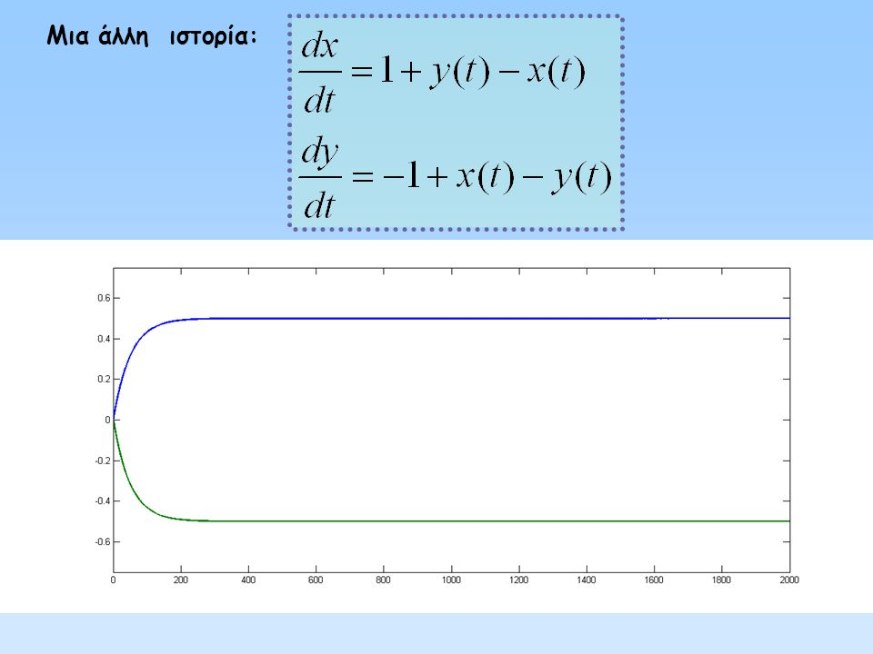 Αρχικά: οι δυο εξισώσεις ξεκινούν την αλληλεπίδραση με συγκεκριμένους και αμετάβλητους συντελεστές.